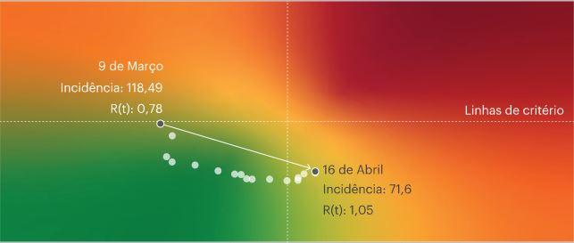 Representacao informação matriz de risco covid19
